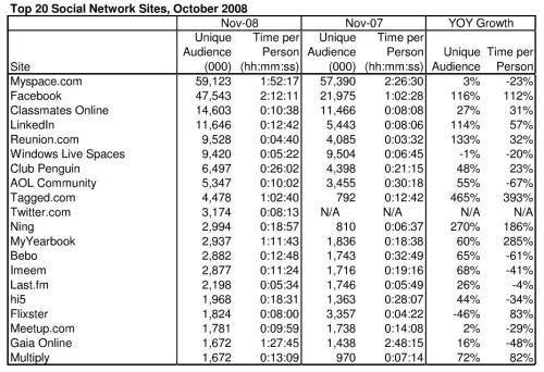 top-20-social-network-sites-10-2008
