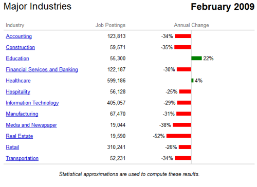 indeed-job-trends-feb-2009