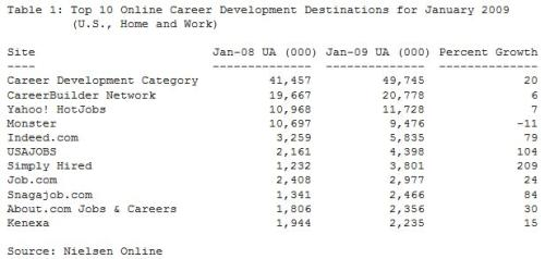 top-10-career-sites-jan-2009