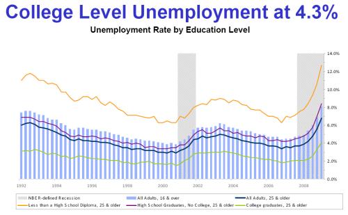 college-level-unemployment-mar-2009