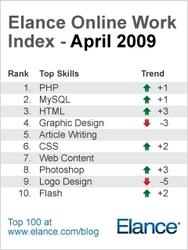 elance-online-work-index-april-20093