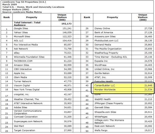 top-50-web-properties