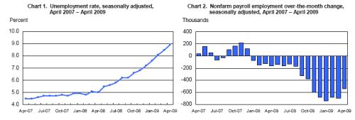 Employment Situation April 2009