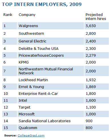 Top Intern Employers 2009