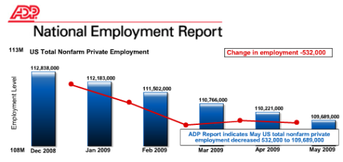 ADP Chart May 2009