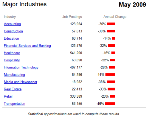 Indeed Major Industries Graph May 2009