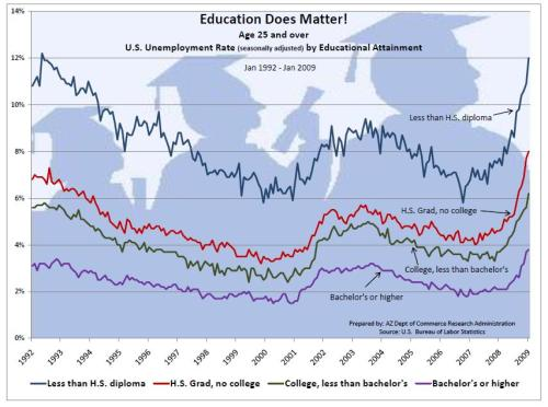 Education and Unemployment(2)