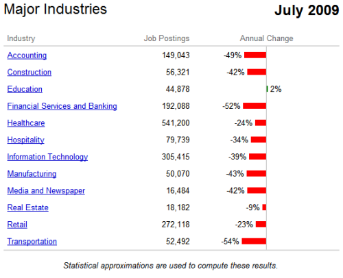Industry Hiring Trends July 2009