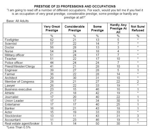 Prestigious Jobs Chart 2009